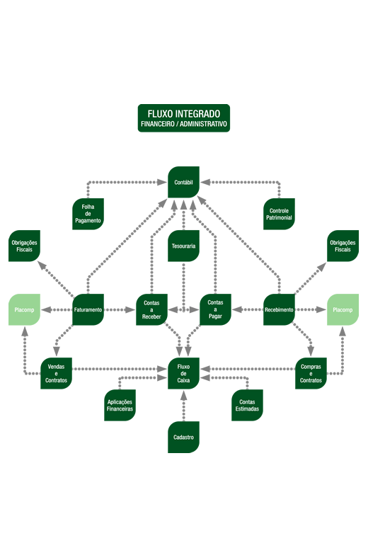 Fluxo Integrado Financeiro – Administrativo